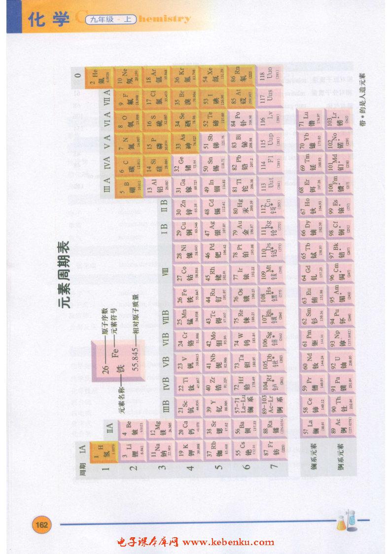 附錄三 元素周期表